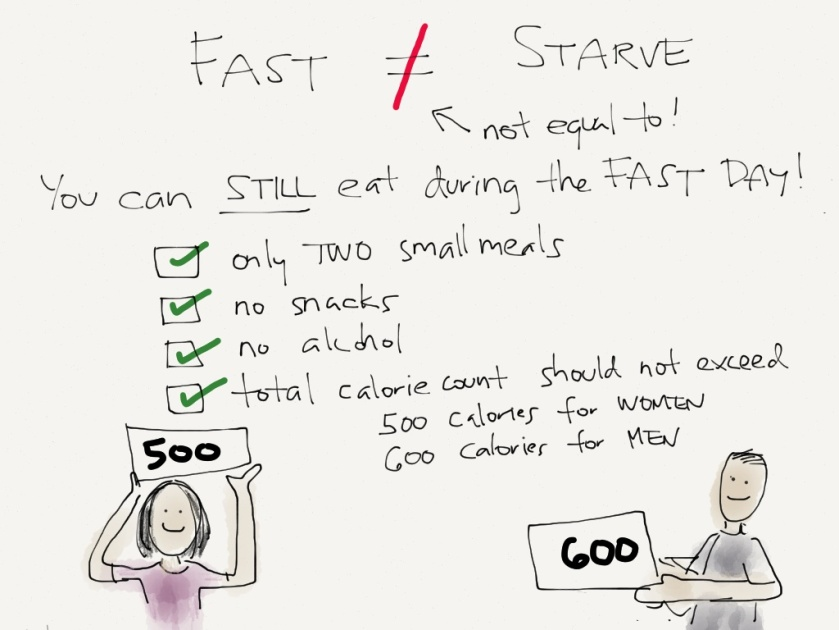 fast is not equal to starve