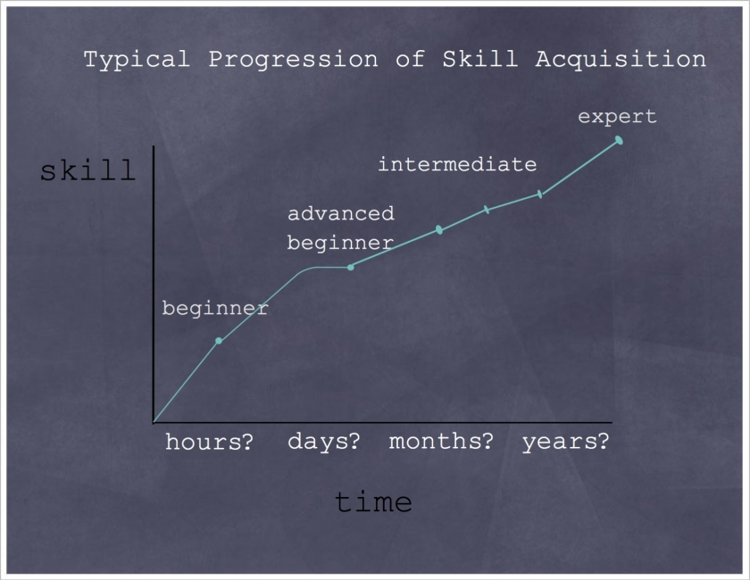 Typical Progression of Skills Acquisition